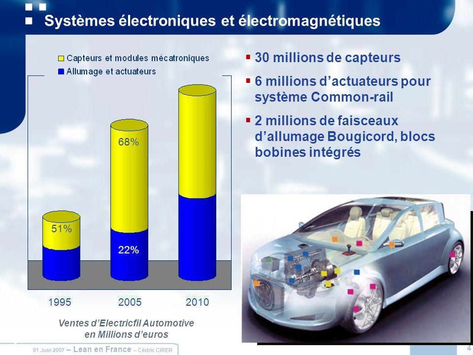 4 01 Juin 2007 – Lean en France – Cédric CIRER 4 Systèmes électroniques et électromagnétiques 30 millions de capteurs 6 millions dactuateurs pour syst
