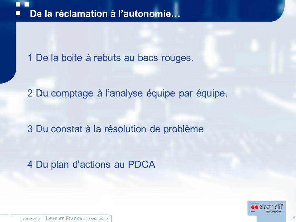 6 01 Juin 2007 – Lean en France – Cédric CIRER 6 De la réclamation à lautonomie… 1 De la boite à rebuts au bacs rouges. 2 Du comptage à lanalyse équip