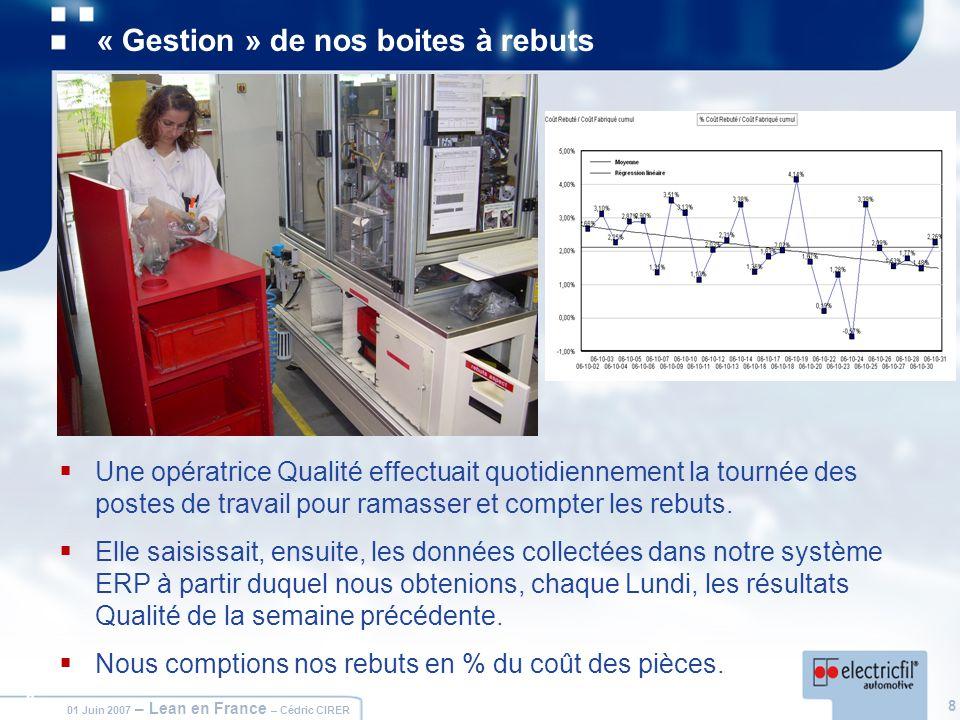 8 01 Juin 2007 – Lean en France – Cédric CIRER 8 « Gestion » de nos boites à rebuts Une opératrice Qualité effectuait quotidiennement la tournée des p