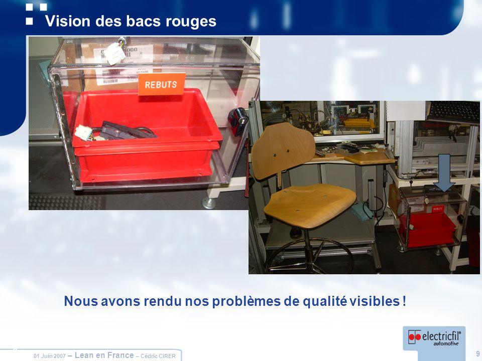 9 01 Juin 2007 – Lean en France – Cédric CIRER 9 Vision des bacs rouges Nous avons rendu nos problèmes de qualité visibles !