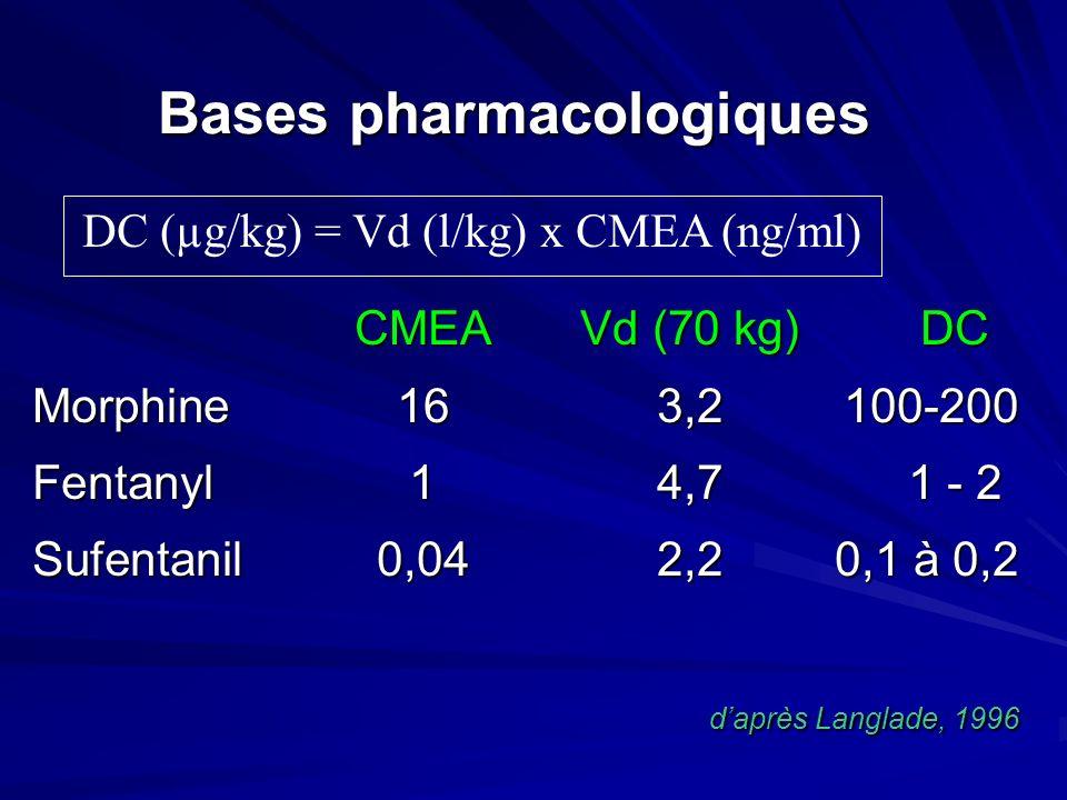 Bases pharmacologiques CMEAVd (70 kg)DC Morphine163,2100-200 Fentanyl14,71 - 2 Sufentanil0,042,20,1 à 0,2 daprès Langlade, 1996 DC (µg/kg) = Vd (l/kg) x CMEA (ng/ml)