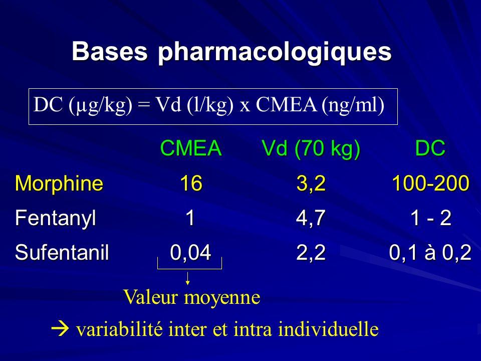 Bases pharmacologiques CMEAVd (70 kg)DC Morphine163,2100-200 Fentanyl14,71 - 2 Sufentanil0,042,20,1 à 0,2 DC (µg/kg) = Vd (l/kg) x CMEA (ng/ml) variab