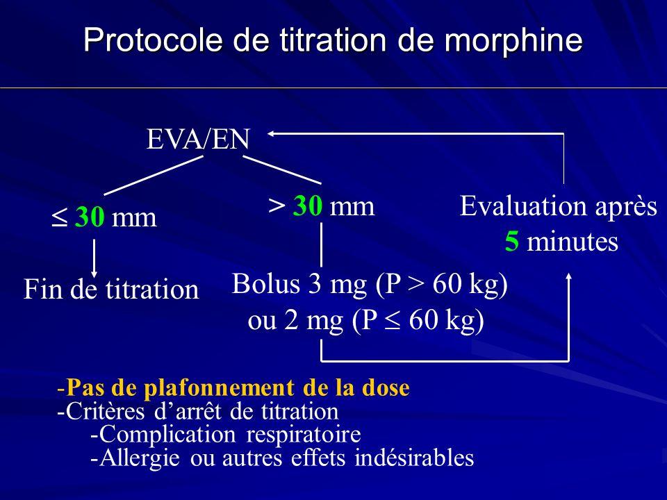 Protocole de titration de morphine EVA/EN 30 mm > 30 mmEvaluation après 5 minutes Fin de titration Bolus 3 mg (P > 60 kg) ou 2 mg (P 60 kg) -Pas de plafonnement de la dose -Critères darrêt de titration -Complication respiratoire -Allergie ou autres effets indésirables