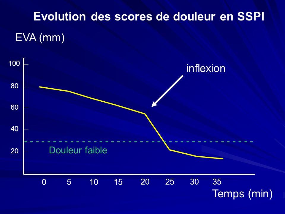051015 20253035 100 80 60 40 20 inflexion EVA (mm) Temps (min) - - - - - - - - - - - - - - - - - - - - Evolution des scores de douleur en SSPI Douleur faible