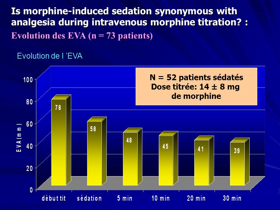 Is morphine-induced sedation synonymous with analgesia during intravenous morphine titration? : Evolution des EVA (n = 73 patients) Evolution de l EVA