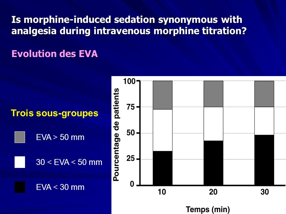 Is morphine-induced sedation synonymous with analgesia during intravenous morphine titration? Evolution des EVA Trois sous-groupes EVA > 50 mm 30 < EV