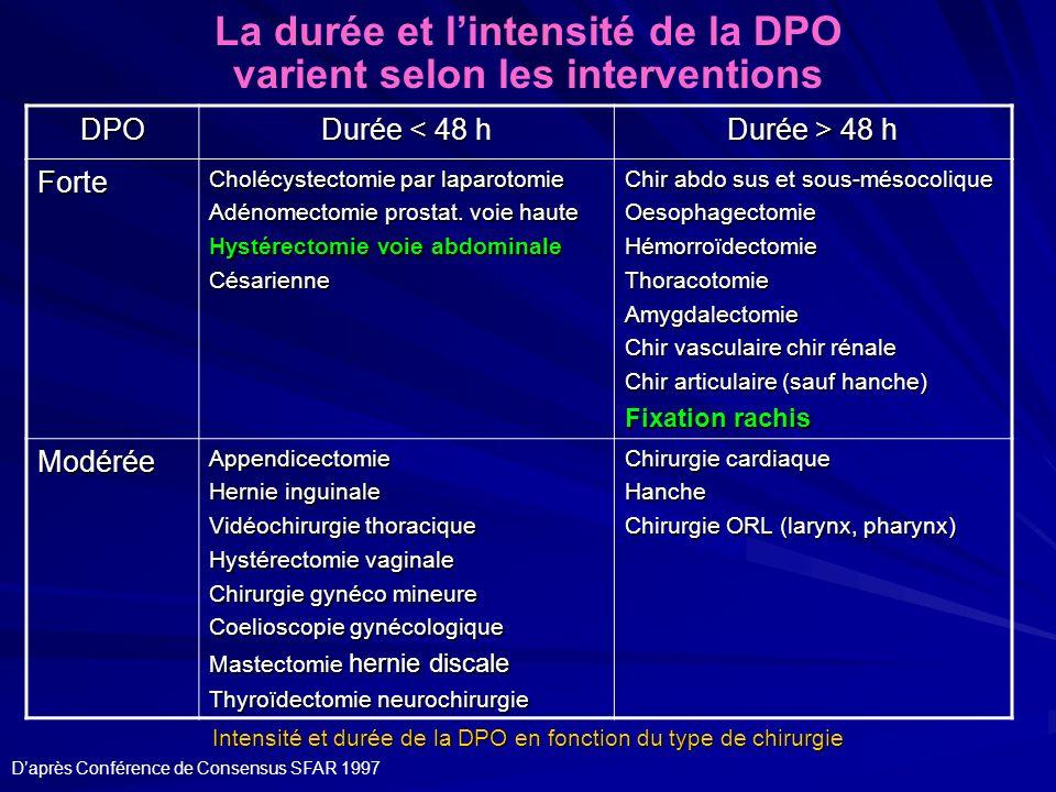 DPO Durée < 48 h Durée > 48 h Forte Cholécystectomie par laparotomie Adénomectomie prostat. voie haute Hystérectomie voie abdominale Césarienne Chir a