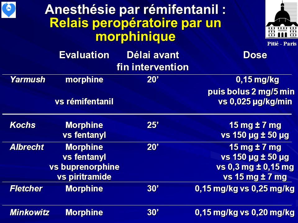 Anesthésie par rémifentanil : Relais peropératoire par un morphinique EvaluationDélai avantDose fin intervention Yarmushmorphine20 0,15 mg/kg puis bolus 2 mg/5 min vs rémifentanilvs 0,025 µg/kg/min KochsMorphine2515 mg ± 7 mg vs fentanylvs 150 µg ± 50 µg AlbrechtMorphine2015 mg ± 7 mg vs fentanylvs 150 µg ± 50 µg vs buprenorphinevs 0,3 mg ± 0,15 mg vs piritramidevs 15 mg ± 7 mg FletcherMorphine300,15 mg/kg vs 0,25 mg/kg MinkowitzMorphine300,15 mg/kg vs 0,20 mg/kg Pitié - Paris