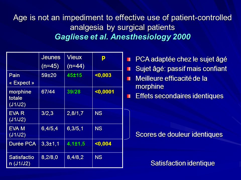 Age is not an impediment to effective use of patient-controlled analgesia by surgical patients Gagliese et al. Anesthesiology 2000 PCA adaptée chez le