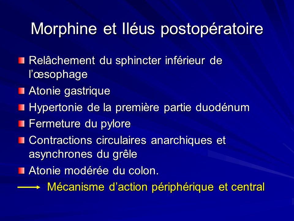 Morphine et Iléus postopératoire Relâchement du sphincter inférieur de lœsophage Atonie gastrique Hypertonie de la première partie duodénum Fermeture du pylore Contractions circulaires anarchiques et asynchrones du grêle Atonie modérée du colon.
