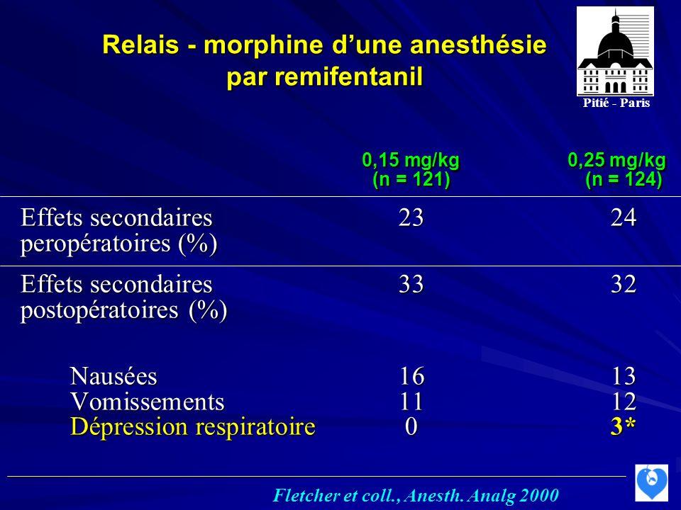 Relais - morphine dune anesthésie par remifentanil 0,15 mg/kg0,25 mg/kg (n = 121)(n = 124) Effets secondaires2324 peropératoires (%) Effets secondaires3332 postopératoires (%) Nausées1613 Vomissements1112 Dépression respiratoire03* Pitié - Paris Fletcher et coll., Anesth.
