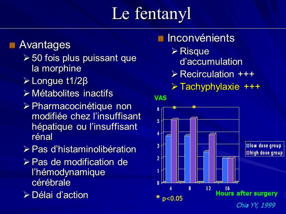 Le fentanyl Avantages 50 fois plus puissant que la morphine 50 fois plus puissant que la morphine Longue t1/2β Longue t1/2β Métabolites inactifs Métab