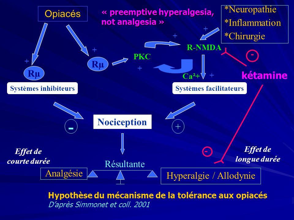Opiacés *Neuropathie *Inflammation *Chirurgie Systèmes inhibiteursSystèmes facilitateurs Nociception + + + Rµ - + Résultante Analgésie Hyperalgie / Allodynie PKC R-NMDA + + + Ca²+ Effet de courte durée Effet de longue durée Hypothèse du mécanisme de la tolérance aux opiacés Daprès Simmonet et coll.
