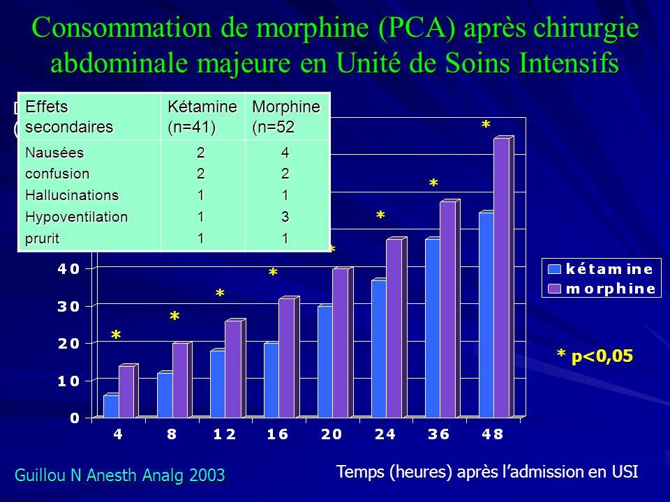 Consommation de morphine (PCA) après chirurgie abdominale majeure en Unité de Soins Intensifs Temps (heures) après ladmission en USI Dose (mg) * * * * * * * * * p<0,05 Effets secondaires Kétamine (n=41) Morphine (n=52 NauséesconfusionHallucinationsHypoventilationprurit 2 2 1 1 1 4 2 1 3 1 Guillou N Anesth Analg 2003
