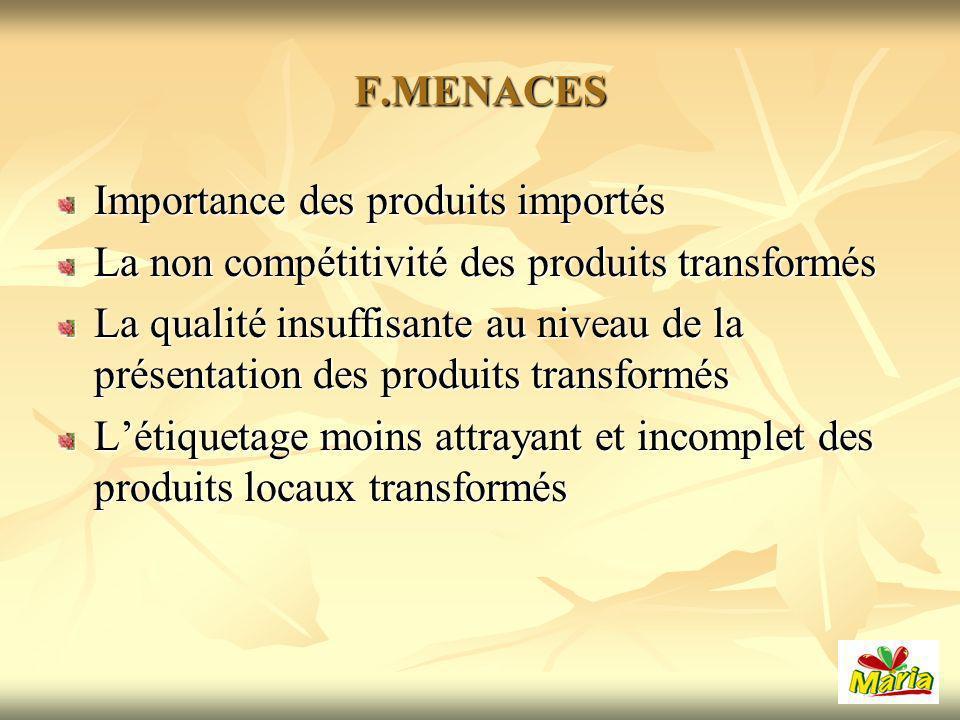 F.MENACES Importance des produits importés La non compétitivité des produits transformés La qualité insuffisante au niveau de la présentation des produits transformés Létiquetage moins attrayant et incomplet des produits locaux transformés