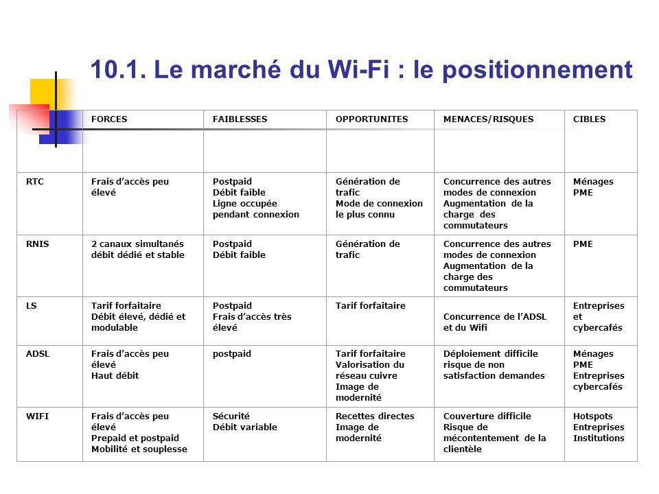 10.1. Le marché du Wi-Fi : le positionnement FORCESFAIBLESSESOPPORTUNITESMENACES/RISQUESCIBLES RTCFrais daccès peu élevé Postpaid Débit faible Ligne o