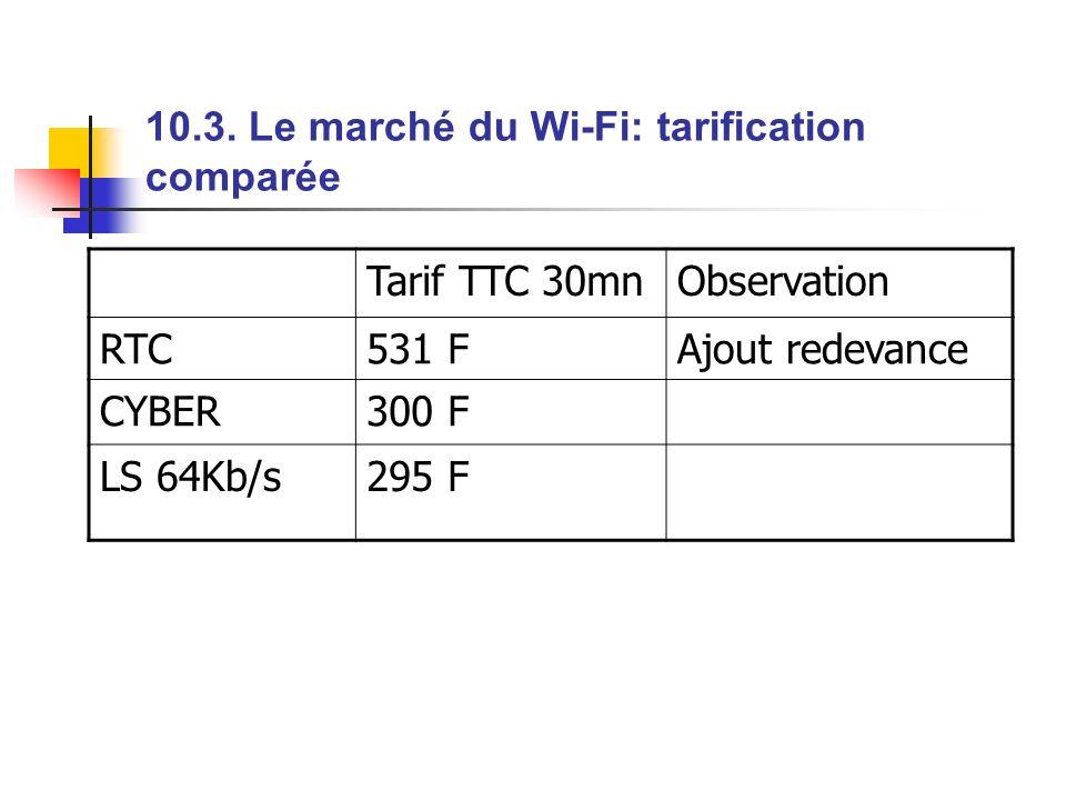 10.3. Le marché du Wi-Fi: tarification comparée Tarif TTC 30mnObservation RTC531 FAjout redevance CYBER300 F LS 64Kb/s295 F