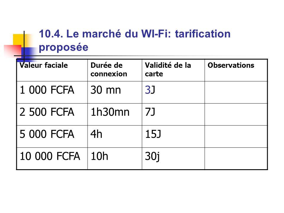 10.4. Le marché du WI-Fi: tarification proposée Valeur facialeDurée de connexion Validité de la carte Observations 1 000 FCFA30 mn3J3J 2 500 FCFA1h30m