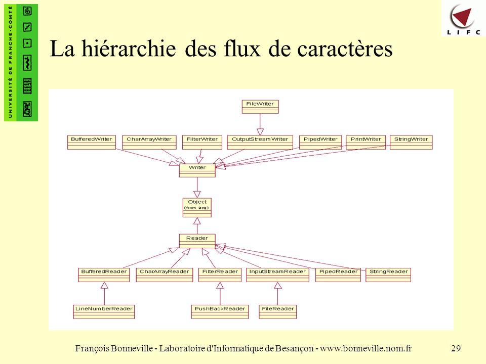 François Bonneville - Laboratoire d Informatique de Besançon - www.bonneville.nom.fr29 La hiérarchie des flux de caractères