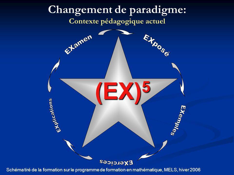 (EX) 5 Schéma tiré de la formation sur le programme de formation en mathématique, MELS, hiver 2006 Changement de paradigme: Contexte pédagogique actue