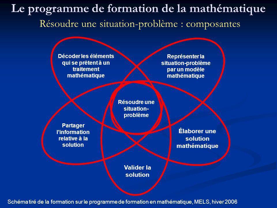Résoudre une situation- problème Décoder les éléments qui se prêtent à un traitement mathématique Représenter la situation-problème par un modèle math