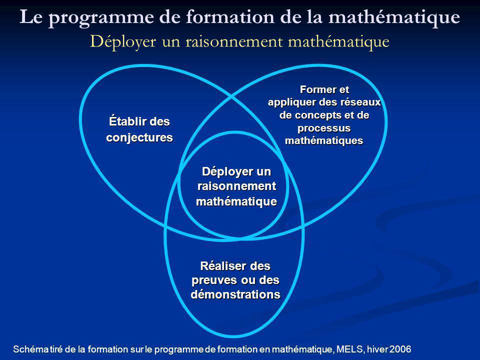 Former et appliquer des réseaux de concepts et de processus mathématiques Déployer un raisonnement mathématique Établir des conjectures Réaliser des p