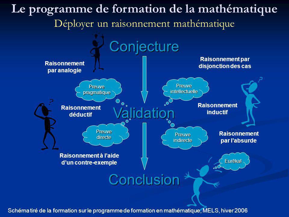 Conjecture Validation Conclusion Preuveintellectuelle Preuvepragmatique Preuveindirecte Preuvedirecte Eurêka! Raisonnement par disjonction des cas Rai