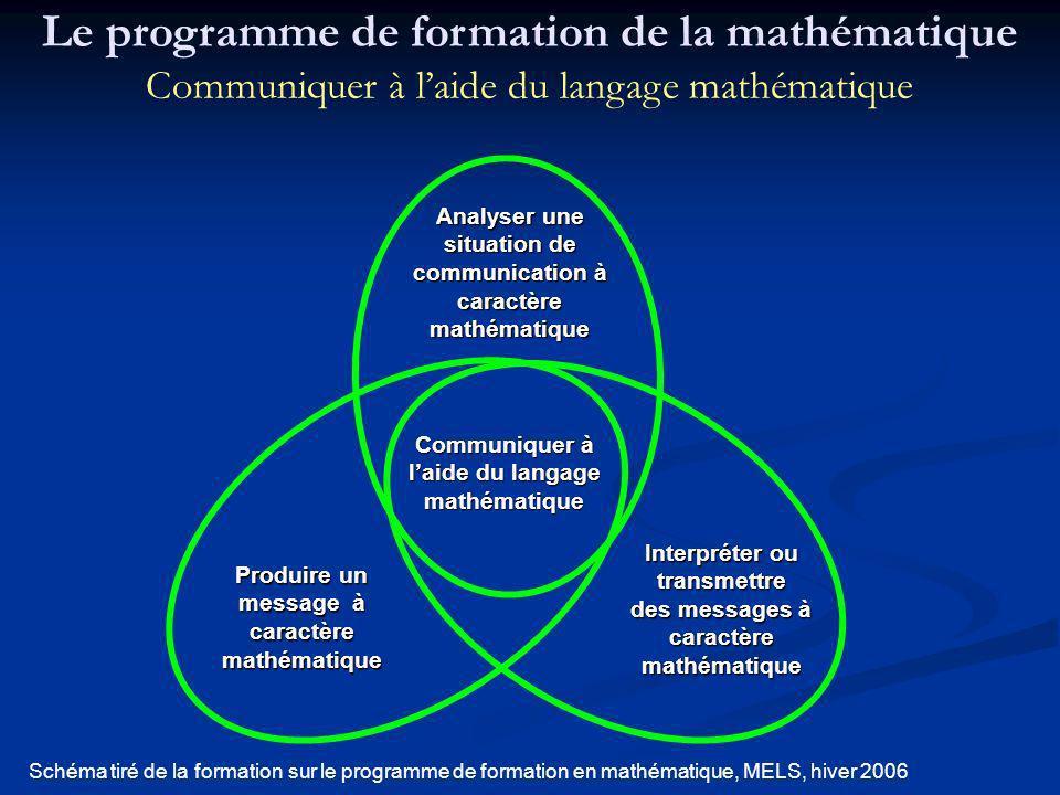 Communiquer à laide du langage mathématique Analyser une situation de communication à caractère mathématique Produire un message à caractère mathémati