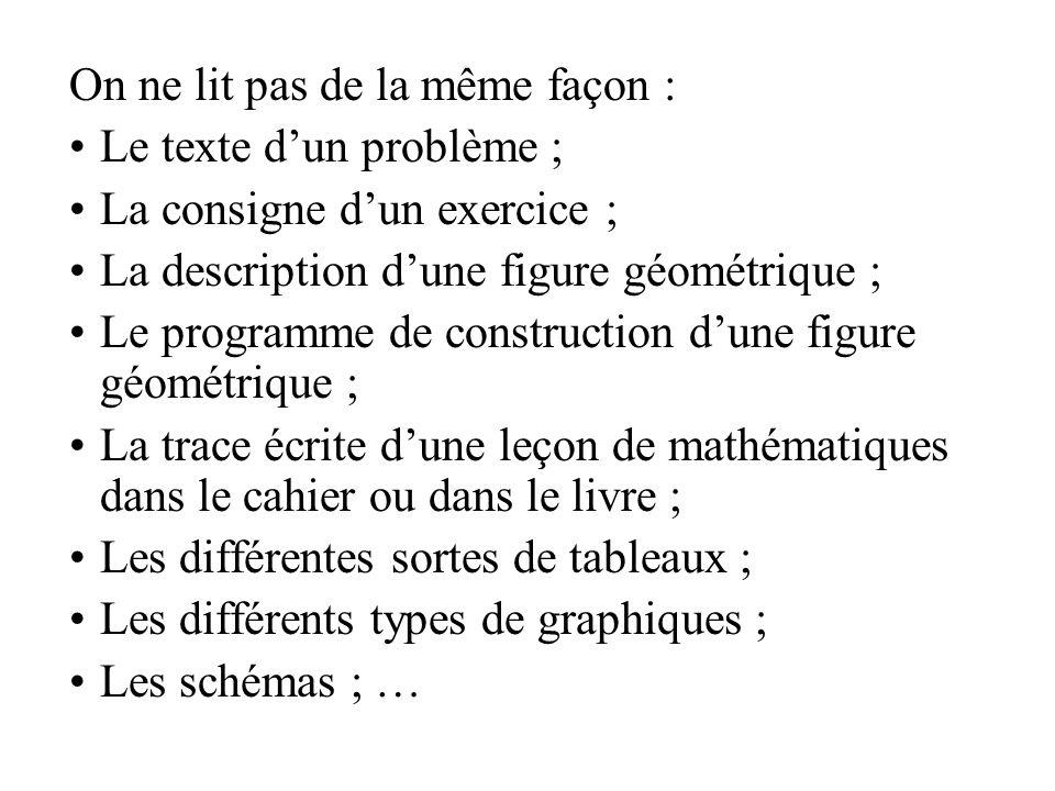 On ne lit pas de la même façon : Le texte dun problème ; La consigne dun exercice ; La description dune figure géométrique ; Le programme de construct