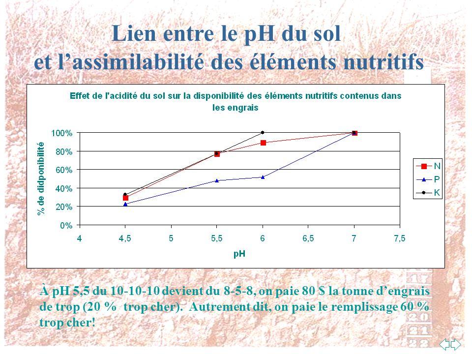 Quest-ce que ça fait dans la vie le pH Le pH affecte toutes les réactions chimiques qui se déroulent dans le sol Le pH influence le bien-être des micr