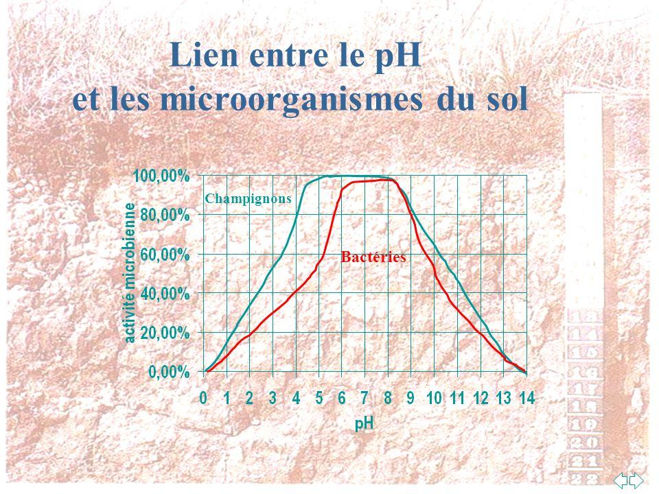 Lien entre le pH du sol et lassimilabilité des éléments nutritifs À pH 5,5 du 10-10-10 devient du 8-5-8, on paie 80 $ la tonne dengrais de trop (20 % trop cher).