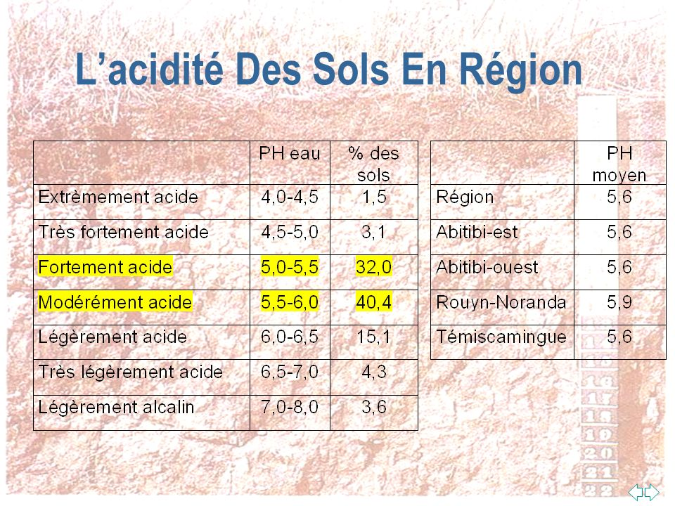 Évaluation Du Besoin En Chaux n Le pH eau = acidité de leau du sol (relation directe avec lefficacité des engrais, des microorganismes et des plantes) n Le pH tampon = acidité de réserve du sol (relation directe avec la quantité de chaux à mettre) n Lindice en chaux=10 x pH tampon