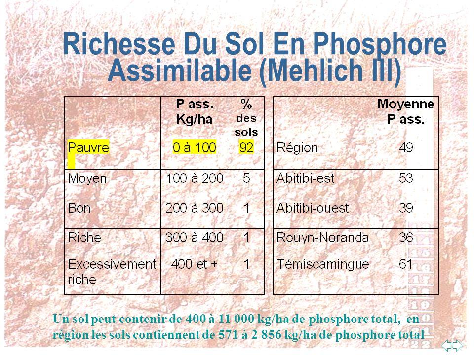 Richesse Du Sol En Éléments Fertilisants n La méthode danalyse Mehlich III consiste à extraire les éléments nutritifs du sol avec une solution acide n