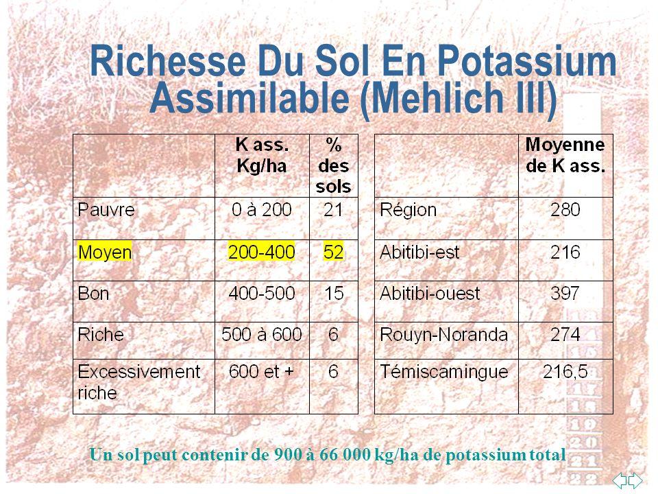 Richesse Du Sol En Phosphore Assimilable (Mehlich III) Un sol peut contenir de 400 à 11 000 kg/ha de phosphore total, en région les sols contiennent de 571 à 2 856 kg/ha de phosphore total