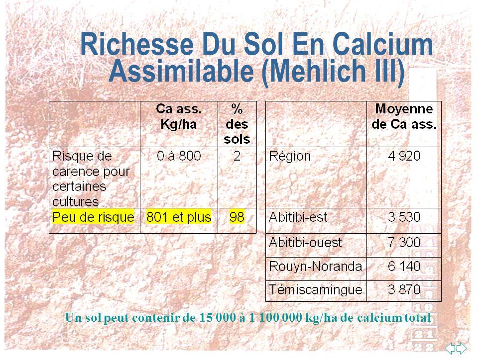 Richesse Du Sol En Potassium Assimilable (Mehlich III) Un sol peut contenir de 900 à 66 000 kg/ha de potassium total
