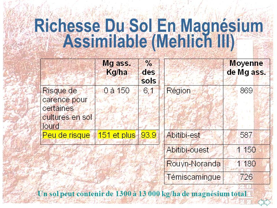 Richesse Du Sol En Calcium Assimilable (Mehlich III) Un sol peut contenir de 15 000 à 1 100 000 kg/ha de calcium total