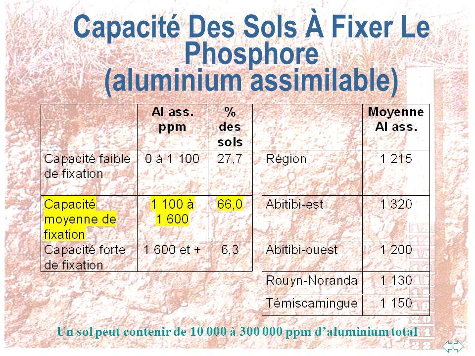 La Capacité Du Sol À Fixer Le Phosphore n Dans la plupart des sols québécois, cest surtout laluminium ionisé dans le sol qui agit comme fixateur du ph