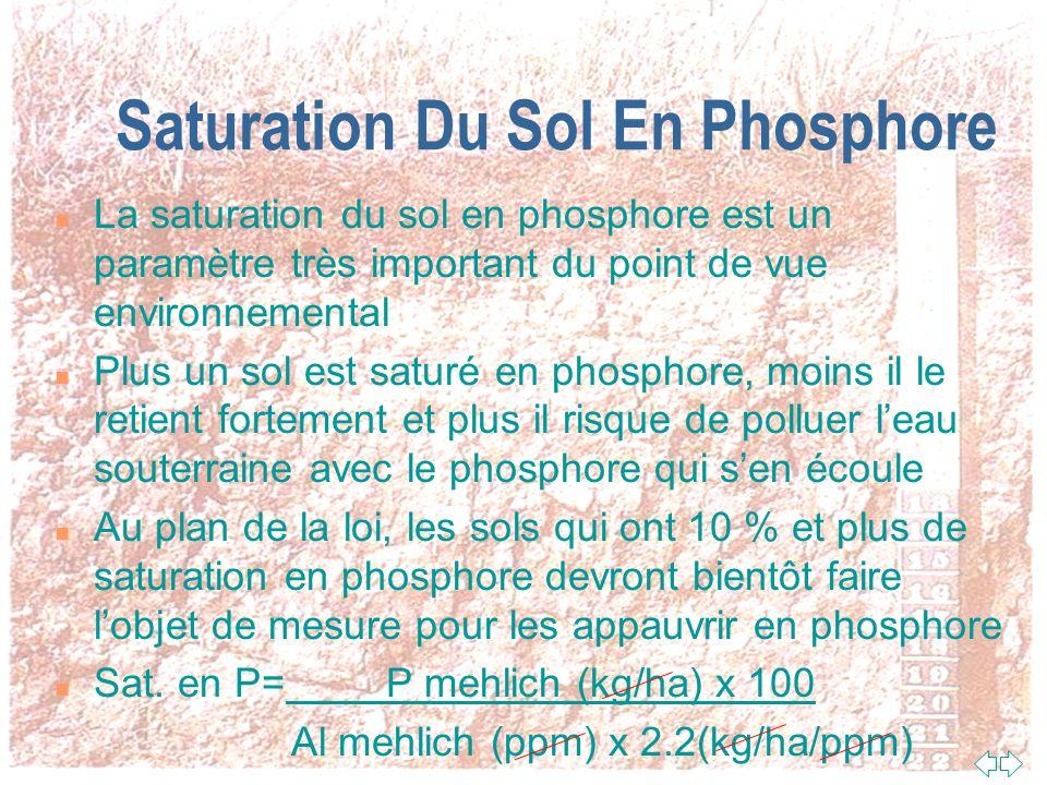 Capacité Des Sols À Fixer Le Phosphore (aluminium assimilable) Un sol peut contenir de 10 000 à 300 000 ppm daluminium total