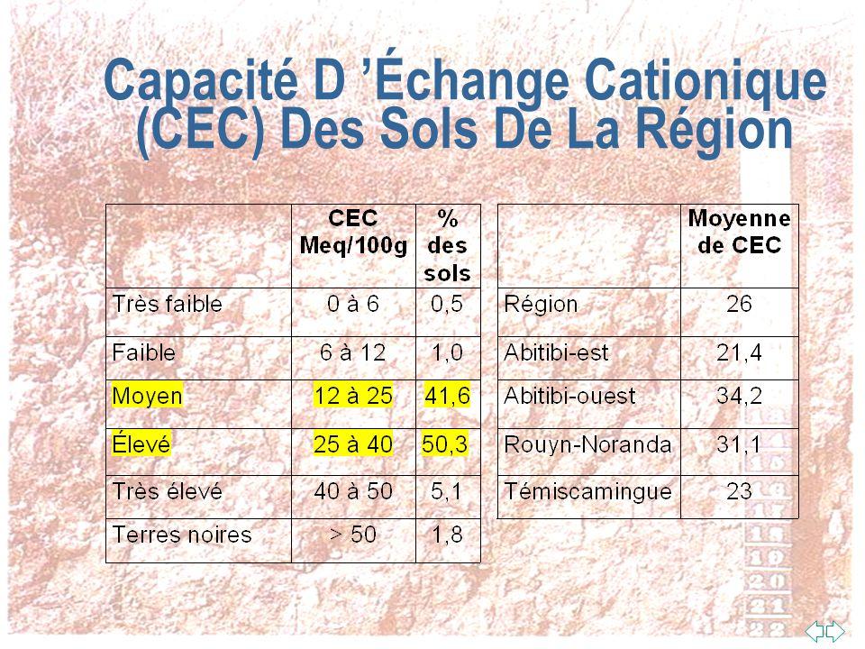 Capacité D Échange Cationique (CEC) n Un sol avec une bonne CEC est généralement plus fertile parce que la réserve en éléments nutritifs est grande n