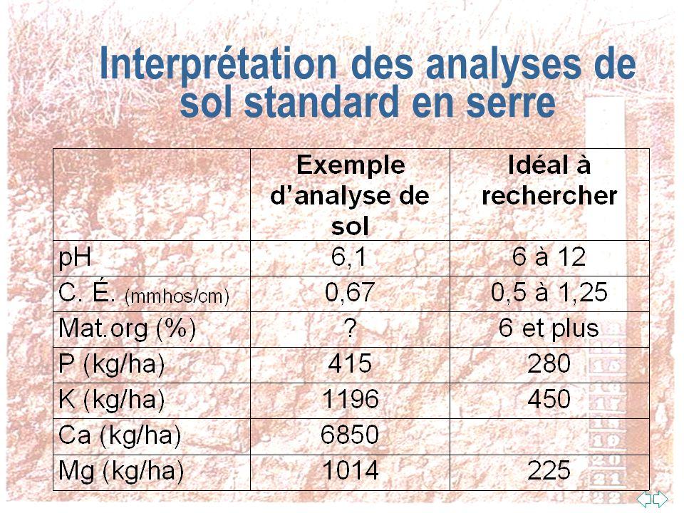 Mise en pratique De Nos Connaissances sur les analyses standard Légèrement acide (léger chaulage) Pauvre en phosphore (fertilisation nécessaire) Exces