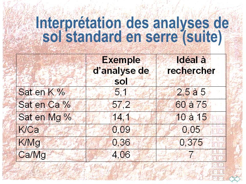 Interprétation des analyses de sol standard en serre