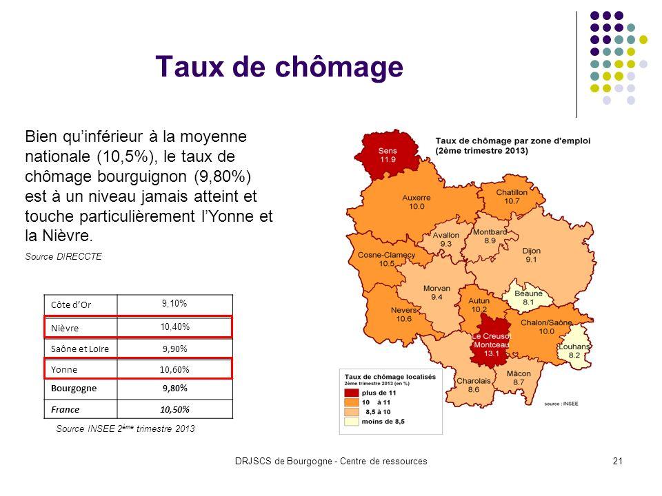 DRJSCS de Bourgogne - Centre de ressources21 Taux de chômage Côte dOr 9,10% Nièvre 10,40% Saône et Loire9,90% Yonne10,60% Bourgogne9,80% France10,50% Source INSEE 2 ème trimestre 2013 Bien quinférieur à la moyenne nationale (10,5%), le taux de chômage bourguignon (9,80%) est à un niveau jamais atteint et touche particulièrement lYonne et la Nièvre.