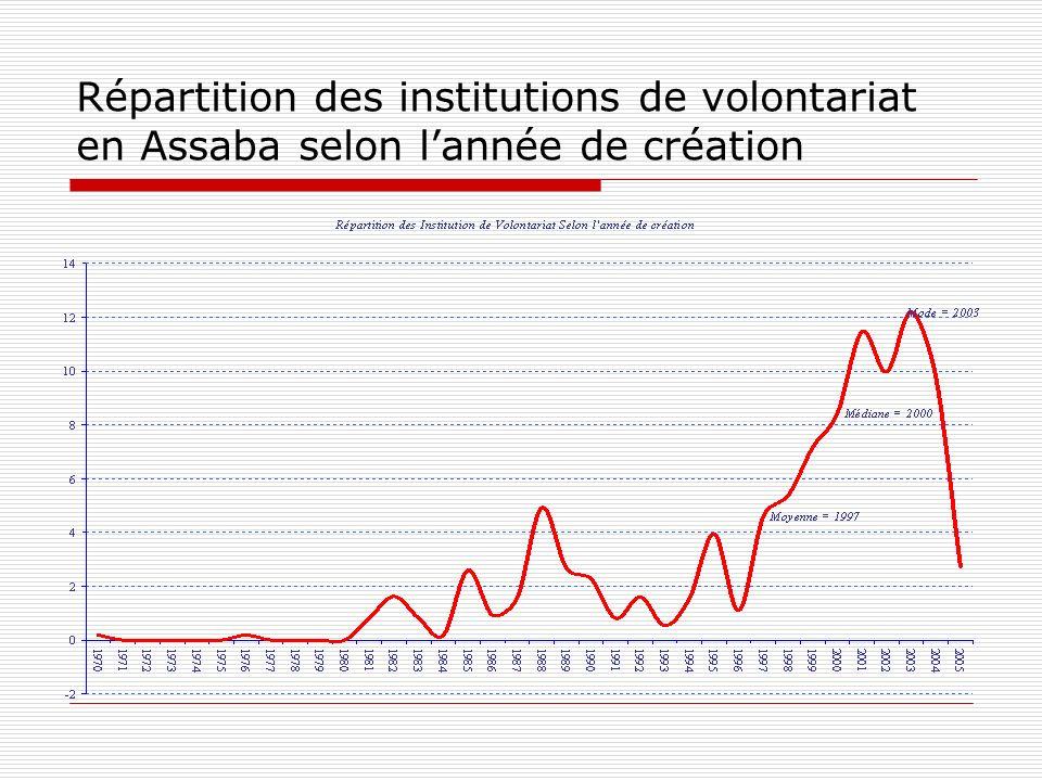 Répartition des institutions de volontariat en Assaba selon lannée de création