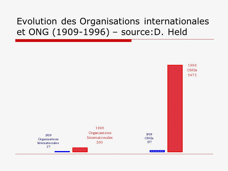 Evolution des Organisations internationales et ONG ( ) – source:D. Held