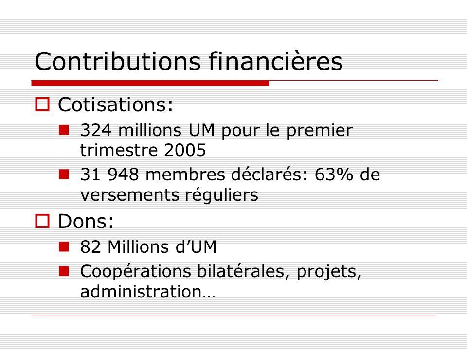 Contributions financières Cotisations: 324 millions UM pour le premier trimestre 2005 31 948 membres déclarés: 63% de versements réguliers Dons: 82 Millions dUM Coopérations bilatérales, projets, administration…