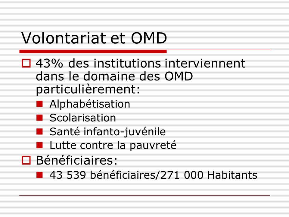 Volontariat et OMD 43% des institutions interviennent dans le domaine des OMD particulièrement: Alphabétisation Scolarisation Santé infanto-juvénile Lutte contre la pauvreté Bénéficiaires: 43 539 bénéficiaires/271 000 Habitants
