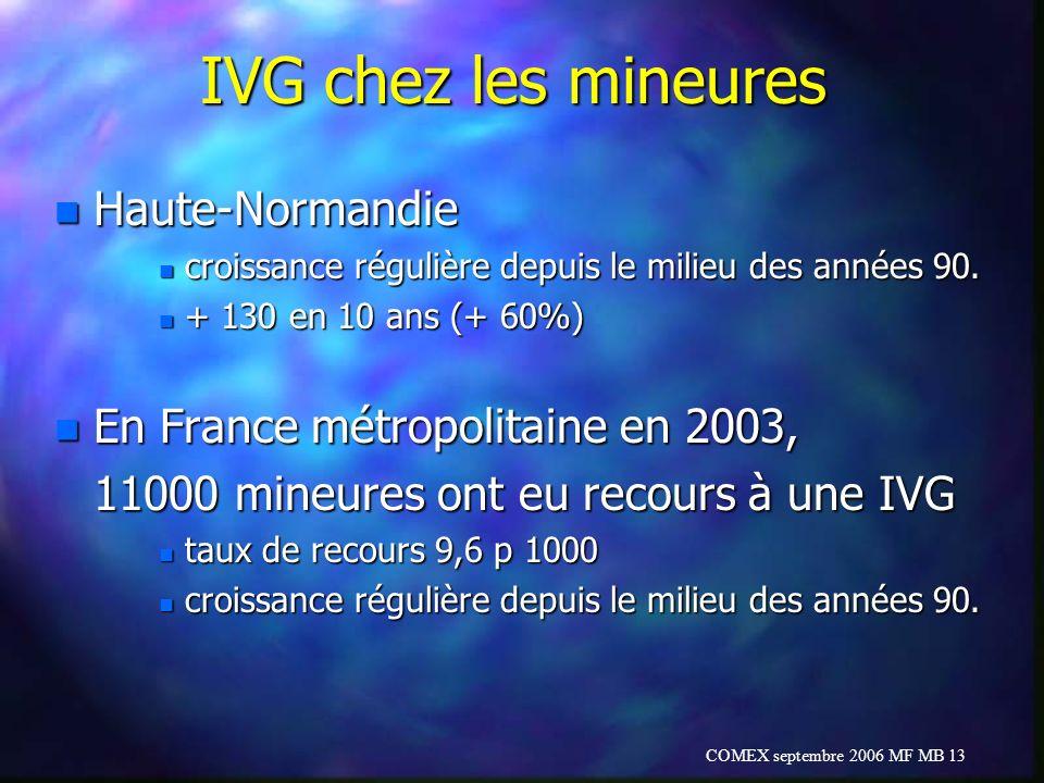 COMEX septembre 2006 MF MB 13 IVG chez les mineures n Haute-Normandie n croissance régulière depuis le milieu des années 90. n + 130 en 10 ans (+ 60%)