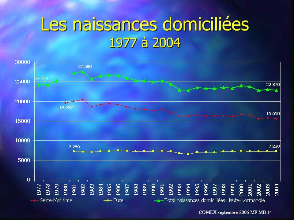 COMEX septembre 2006 MF MB 14 Les naissances domiciliées 1977 à 2004