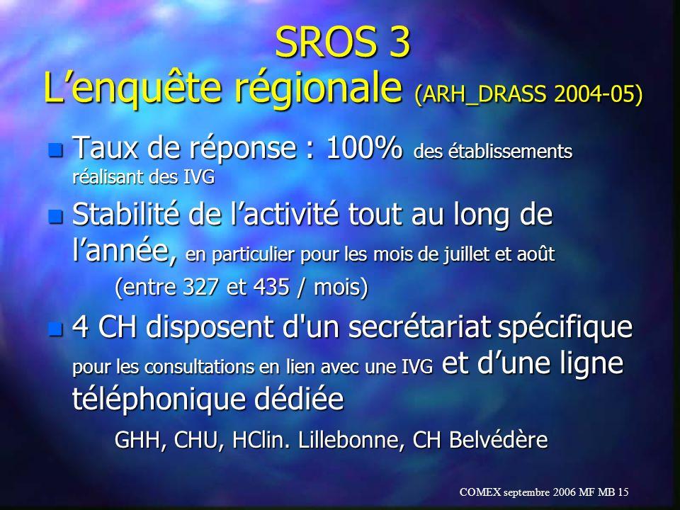 COMEX septembre 2006 MF MB 15 SROS 3 Lenquête régionale (ARH_DRASS 2004-05) n Taux de réponse : 100% des établissements réalisant des IVG n Stabilité