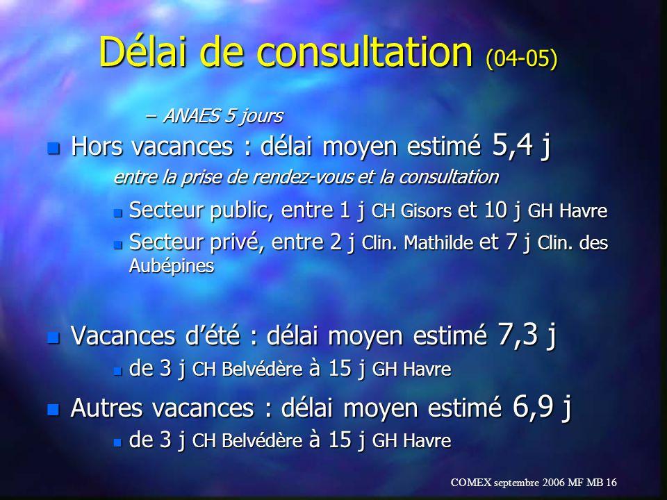 COMEX septembre 2006 MF MB 16 Délai de consultation (04-05) –ANAES 5 jours n Hors vacances : délai moyen estimé 5,4 j entre la prise de rendez-vous et
